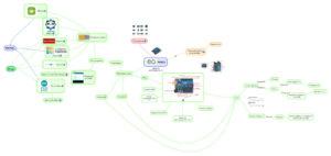 Mapa mental introducción a Arduino